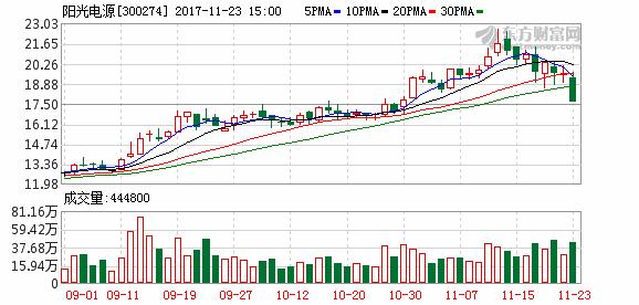 机构席位PK 阳光电源跌停-财经资讯-360股票