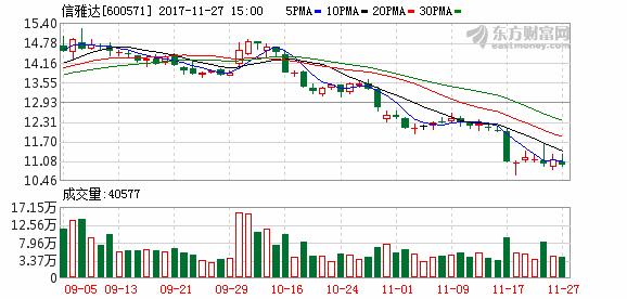 信雅达股票