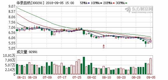 华录百纳股东有股份被强制平仓 占总股本0.18
